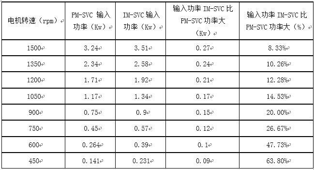 杭州变频器能耗数据